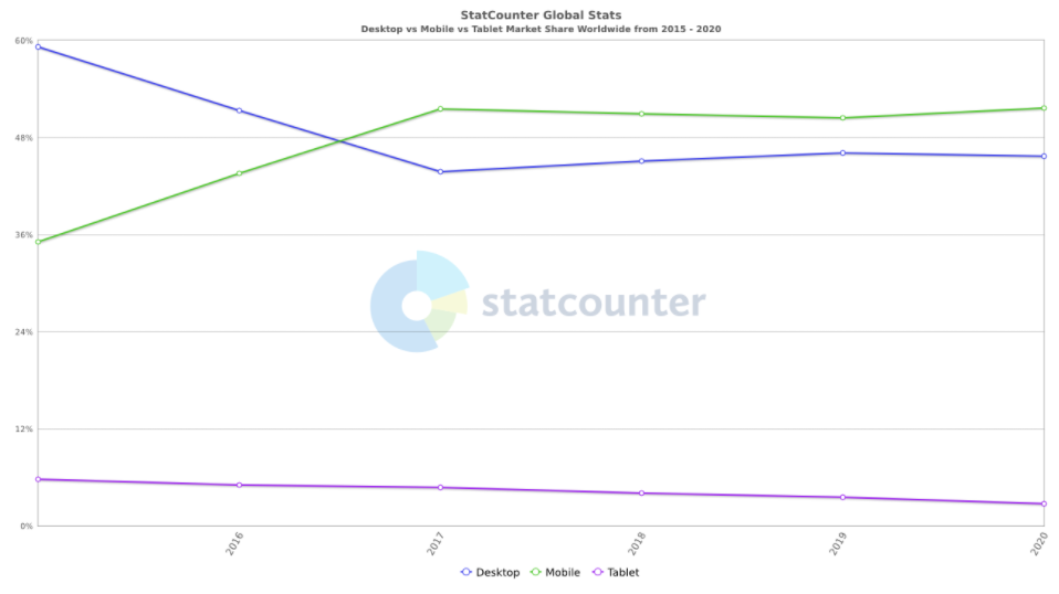 statcounter-comparison-ww-yearly-2015-2020-608ac61f7cdad.png